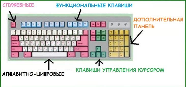 Условное разделения клавиш клавиатуры. на группы